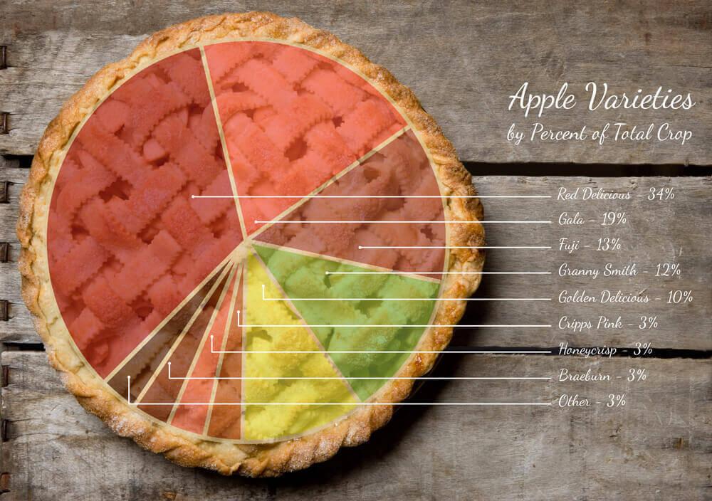 apple-pie-chart